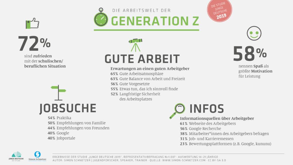 Gründervilla Programm Mai 2019 - Studienveröffentlichung Junge Deutsche 2019